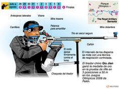 Tiro olímpico | Deportes | Juegos Olímpicos Londres 2012 | El Universo