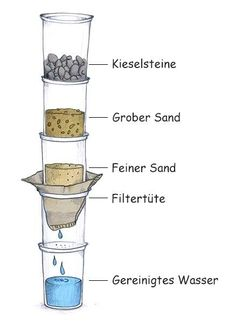 Build your own mini wastewater treatment plant Wasserwelten magazine Halloween Party Games, Science, Diy For Kids, Good To Know, Life Hacks, Survival, About Me Blog, School, Stem Activities