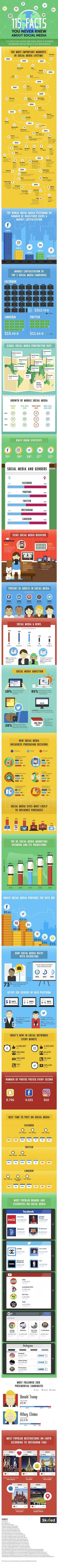 The latest social media facts on a beautiful infographic. Important for small businesses doing social media marketing. History of social media, how it influences purchasing, ad spending and much more. Click to blog for more stats!