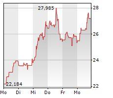 Biotech-Report: Sektor überwiegend durchwachsen Rally bei Valeant Pharmaceuticals - http://ift.tt/2bceHdx