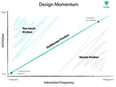 """""""Maintaining Momentum Through Efficient Mobile Design"""" – Reconciling user efficiency with user understanding through UI"""