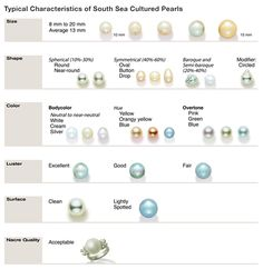 Typical Characteristics of South Sea Cultured Pearls. GIA (112014)