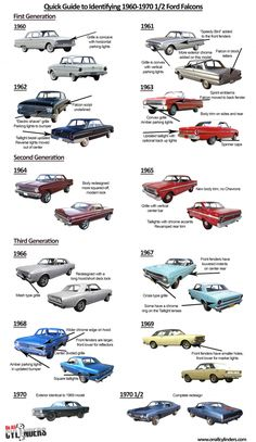 Vintage Car Models The Ford Falcon lived from 1960 to 1970 (technically model year 1970 outselling its GM and Chrysler rivals for several of those years. The two-door compact shared a chassis with the Mercury C… Ford Falcon, Ford Raptor, Ford Motor Company, Car Ford, Ford Trucks, Vintage Cars, Antique Cars, Vintage Items, Models Men