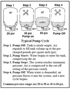 Troubleshooting A Water Pressure Bladder Tank Well Water System, Water Pump System, Water Well, Water Systems, Well Water Pressure Tank, Well Pump Repair, Well Tank, Plumbing Drains, Whole House Water Filter