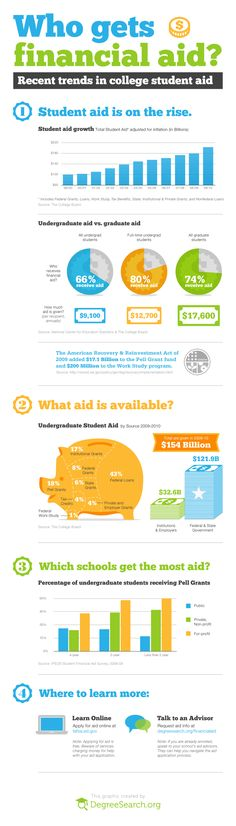 18 Financial Aid 101 Ideas Financial Aid Financial Financial Aid For College