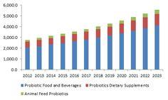 U.S. probiotics market size, by application, 2012 - 2023 (USD Million)