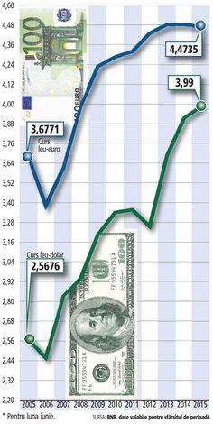 Evoluţia cursului de schimb leu-euro, leu-dolar | Ziarul Financiar