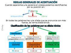 Esquema reglas generales de acentuación Funny Spanish Memes, Spanish Humor, Spanish Lessons, Line Chart, Teacher, School, Bb, Environmental Issues, Mind Maps