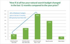 SEO budgets have increased over the last 12 months, with 66% of search marketing budgets increasing in the last 12 months, 26% by more than a ¼.