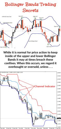 Bollinger Bands are used in combination with a moving average. But short term traders need to use a different moving average to longer term traders. The numbers that are required for the bands are . Implied Volatility, Stock Trading Strategies, Bollinger Bands, Stock Charts, Moving Average, Price Chart, Day Trader, Lost Money, Technical Analysis