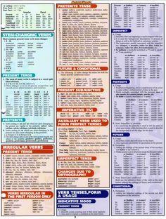 Spanish Grammar 3 This is so helpful! Spanish Help, Learn Spanish Free, Learn To Speak Spanish, Study Spanish, Spanish Phrases, Spanish Grammar, Spanish Vocabulary, Spanish English, Spanish Words