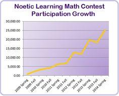 math worksheet : math worksheet creator free elementary math worksheets  noetic  : Math Worksheets Creator