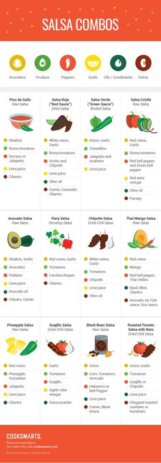 Salsa Combo Recipes [Infographic] | Cook Smarts - salsa recipes, pepper types, salsa infographic, fresh tomato salsa recipe, cooked salsa recipe, best salsa recipe, green peppers, chili peppers, hot peppers, types of sweet peppers, how to make a simple salsa, how to make homemade salsa, how to make salsa verde, cooking infographic, chili peppers infographic, ways to make salsa, build your own salsa, creative ways to enjoy salsa