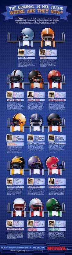 The Original 14 NFL Teams