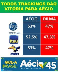 MERCADO AVISOU QUE AÉCIO NEVES SUBIU! Divulgue este banner com os resultados dos principais trackings. Estamos na frente, rumo à vitória, com Aécio Presidente.