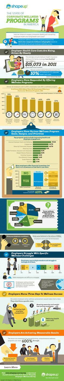 State of Corporate Wellness Programs