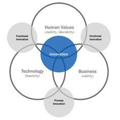 A Fundamentally Simple Framework | Industrial Designers Society of America - IDSA