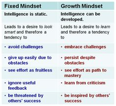 Research on the growth mindset shows that students who believe they can grow their basic abilities have greater motivation and higher achievement than do students who believe their abilities are fixed, and that teachers can influence students' mindsets. The beginning of the new school year is a great time to establish your classroom as a growth mindset environment.