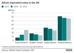 Graph showing album sales in the UK between 2013 and 2015