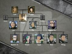 The Beifong Family Tree - Suyin's father is still unknown!