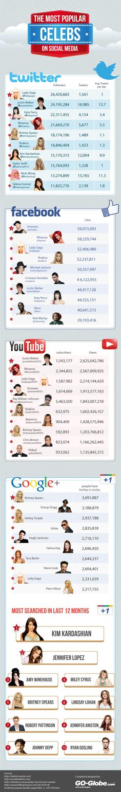 The Most Popular Celebs on Social Media #socialmedia #redessociales
