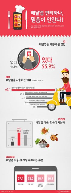 '배달앱' 부탁해, '배달음식' 없으면 못사는 대한민국 [인포그래픽] #Delivery / #Infographic ⓒ 비주얼다이브 무단 복사·전재·재배포 금지