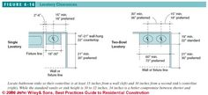 Figure 6-16:  Bathroom Design Specs: Lav Clearances (C) J Wiley S Bliss