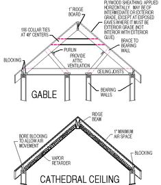 what is a roofing system there are four components to a roofing rh nz pinterest com Parts of a Roof System House Roof Diagram