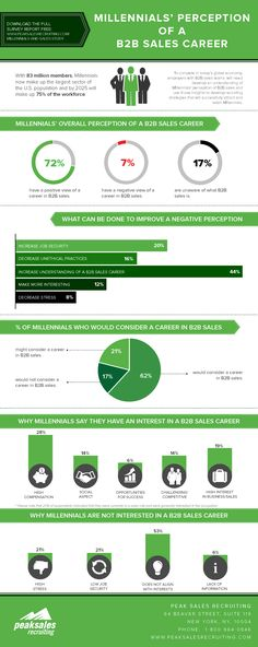What Millennials Really Think of Sales Jobs #Infographic
