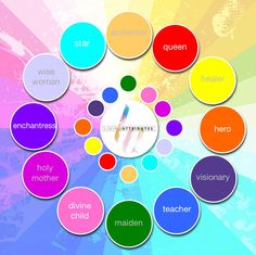 Circle of 12 Archetypes