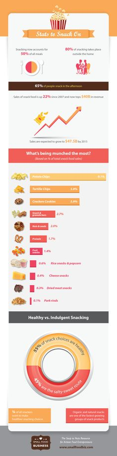 Breaking down what folks are snacking on these days.