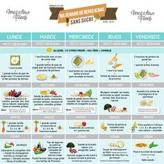 5 jours de menu IG bas & sans sucre – Perte de poids – Megalow Food