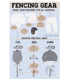 Fenninger gear per weapon