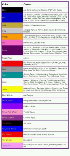 What Is Cancer How To Control Cancer Pinterest Cancer Ribbon