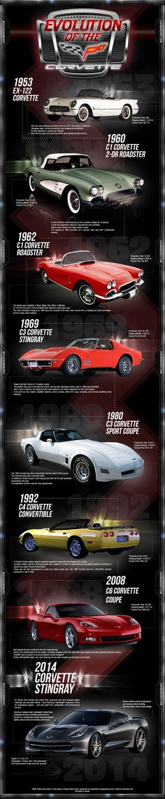 """Evolution of the Corvette""...Brought to you by House of #Insurance #Eugene, #Oregon 97401 www.myhouseofinsurance.com"