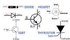 Power electronics switches are known as solid-state switches or semiconductor switches. These switches can operate without any mechanical movement. Bipolar Junction Transistor, Basic Electrical Engineering, Engineering Subjects, Power Electronics, Lab, Knowledge, Tutorials, Labs, Labradors