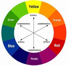 be art smart kuvataide v rit val ri pinterest color wheels rh pinterest com Concave Mirror Diagram Concave Mirror Diagram
