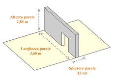 Dimensioni #parete in #cartongesso