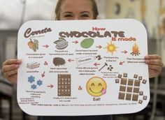 "Check out our new ""How Chocolate is Made"" placemats for our #ChocolatePizza Trays! #Learning is #Fun! & #Sweet! #CerretaCandyCo #Glendale #Arizona"