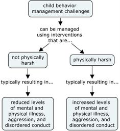 Mild Childhood Trauma Has Serious Disease Consequences | Physical punishment of children has lasting consequences