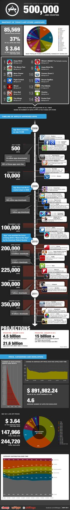 Infográfico: App Store ultrapassa 500 mil apps
