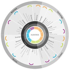 You need a ux design company, service design agency. We work in Toronto, Ottawa, Montreal, Canada. Experience Map, User Experience Design, Customer Experience, Design Thinking Process, Design Process, Editorial Design, Logo Typo, User Centered Design, Customer Journey Mapping