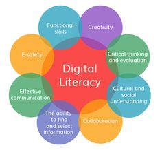 important information about digital literacy - Yahoo Image Search Results 21st Century Classroom, Information Literacy, Reading Practice, Information And Communications Technology, Digital Literacy, Media Literacy, Digital Citizenship, Instructional Design, Student Teaching