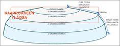 Kaarrokepaidan kaarroke - mitoitus ja suunnitelu - Punomo - käsityö verkossaPunomo - käsityö verkossa Knitting Patterns, Knit Crochet, Chart, Map, Knit Patterns, Location Map, Ganchillo, Knitting Stitch Patterns, Maps
