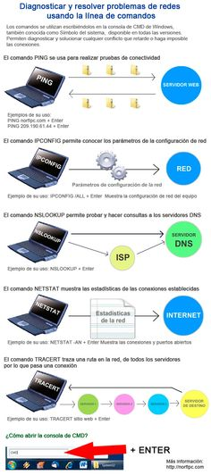 Infografía que muestra un resumen de los principales comandos usados en Windows, para resolver y solucionar conflictos en las redes informáticas.