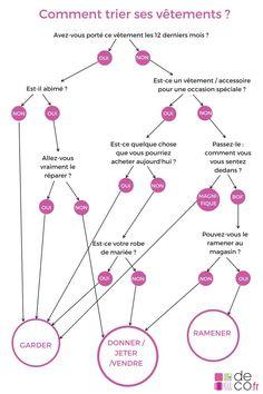 Science infographic and charts Infographie : le secret pour trier ses vêtements l'esprit léger Infographic Description Infographie : trier ses vêtements, la méthode Deco.fr // www.