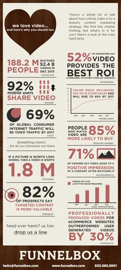 The Video Stats Funnelbox Loves: http://www.funnelbox.com/funnelblog/story/Top-10-video-stats-you-need-to-know?source=sm_pin