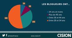 étude sur les blogueurs et leurs blogs : âges
