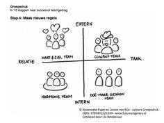 In 10 stappen naar succesvol teamgedrag. Stap 4: Maak nieuwe regels, herschrijf de ongeschreven regels en maak er expliciete normen van. De normen dicteren het gedrag dat je in de toekomst meer wilt gaan zien in het team. Door nieuwe regels te schrijven wordt duidelijk welk gedrag je als team wilt ontwikkelen. Het boek Groepsdruk helpt je hierbij. #groepsdruk #annemiekefigee #leonievanrijn #futurouitgevers