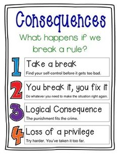This Logical Consequences Classroom Poster is modeled after the Responsive Classroom approach to teaching. It was made to be used as a visual reminder to teachers and students of consequences that will be given should a student misbehave. Classroom Discipline, Classroom Behavior Management, Classroom Consequences, Behavior Plans, Behavior Charts, School Discipline, Champs Behavior Management, Individual Behavior Chart, Student Behavior